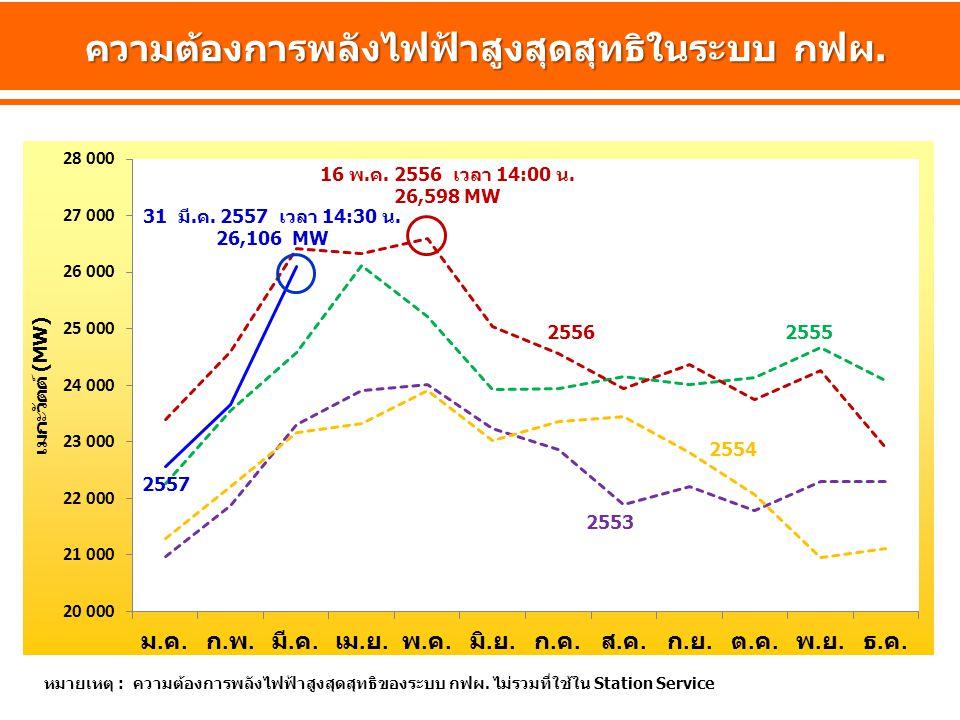 25562555 2554 2553 หมายเหตุ : ความต้องการพลังไฟฟ้าสูงสุดสุทธิของระบบ กฟผ. ไม่รวมที่ใช้ใน Station Service 16 พ.ค. 2556 เวลา 14:00 น. 26,598 MW ความต้อง
