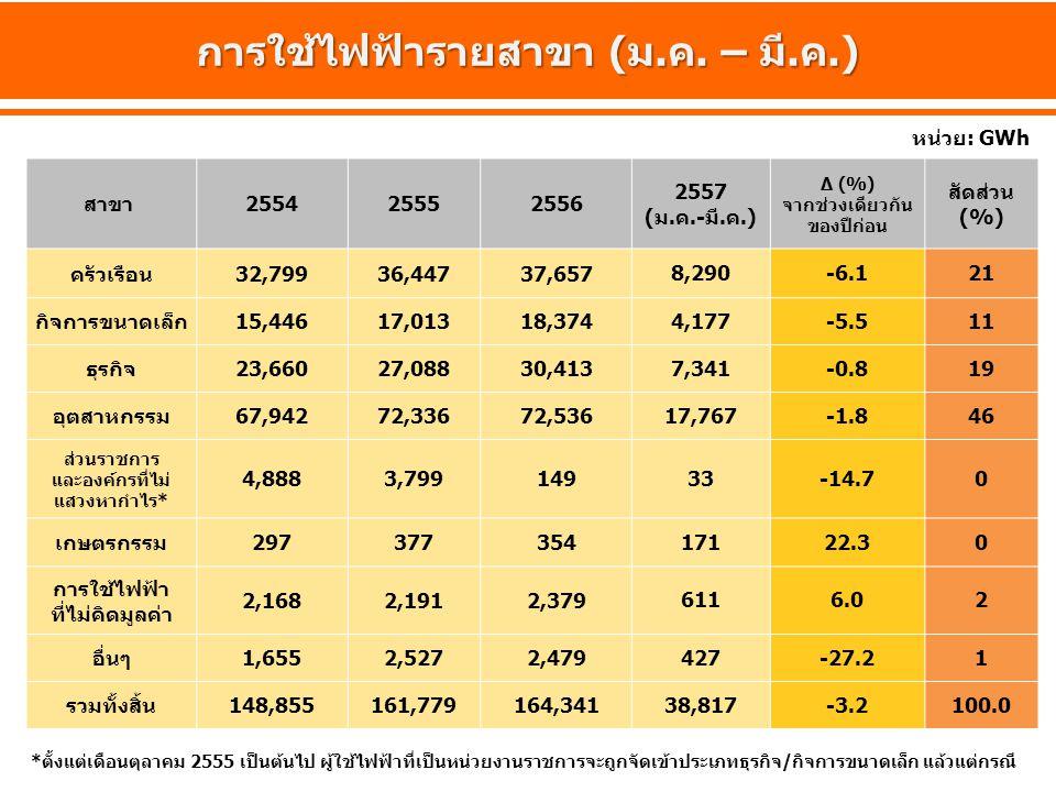 การใช้ไฟฟ้ารายสาขา (ม.ค. – มี.ค.) สาขา 255425552556 2557 (ม.ค.-มี.ค.) ∆ (%) จากช่วงเดียวกัน ของปีก่อน สัดส่วน (%) ครัวเรือน32,79936,44737,657 8,290-6.