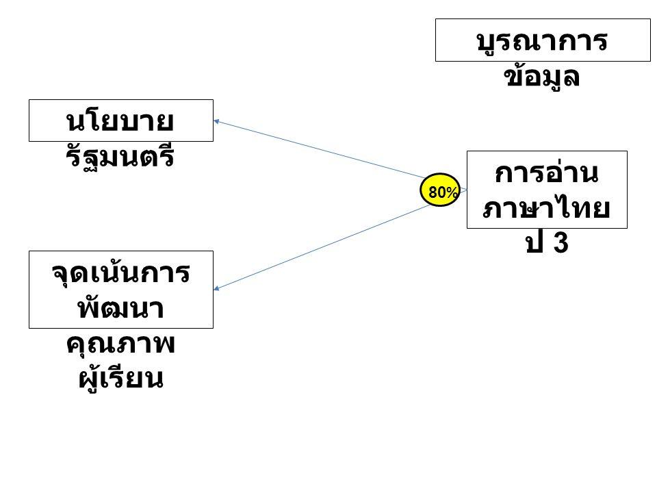 จุดเน้นการ พัฒนา คุณภาพ ผู้เรียน นโยบาย รัฐมนตรี การอ่าน ภาษาไทย ป 3 80% บูรณาการ ข้อมูล