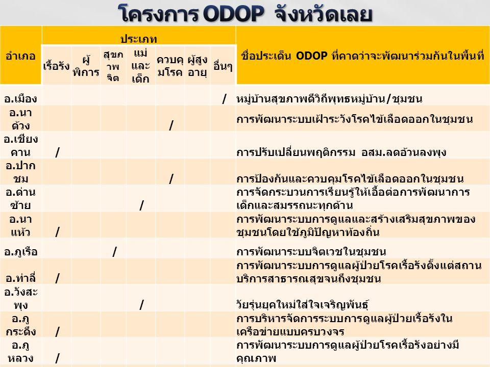 อำเภอ ประเภท ชื่อประเด็น ODOP ที่คาดว่าจะพัฒนาร่วมกันในพื้นที่ เรื้อรัง ผู้ พิการ สุ ขภ าพ จิต แม่ และ เด็ก ควบคุ มโรค ผู้สูง อายุ อื่นๆ อ. เมือง / หม