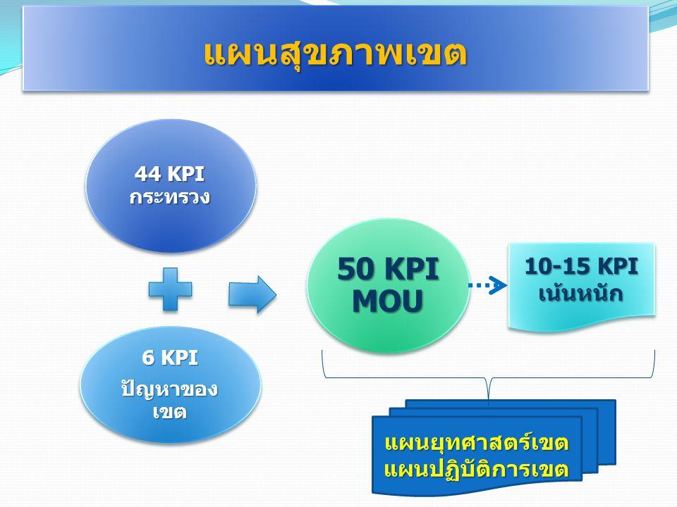 แผนสุขภาพเขตแผนสุขภาพเขต 44 KPI กระทรวง 6 KPI ปัญหาของ เขต 50 KPI MOU แผนยุทศาสตร์เขตแผนปฏิบัติการเขต 10-15 KPI เน้นหนัก