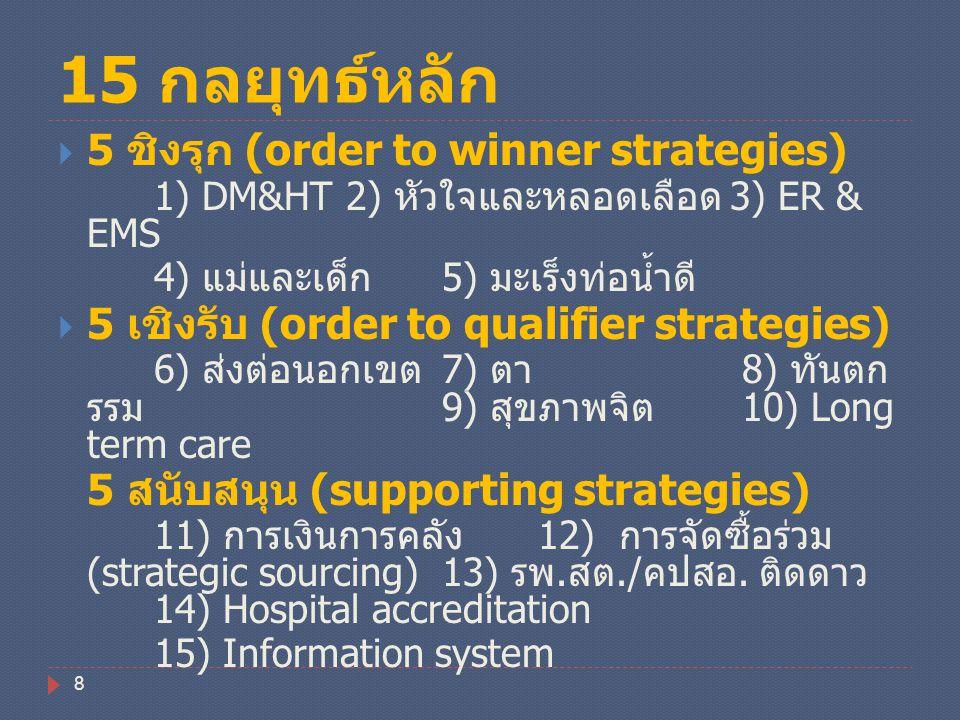 15 กลยุทธ์หลัก  5 ชิงรุก (order to winner strategies) 1) DM&HT2) หัวใจและหลอดเลือด 3) ER & EMS 4) แม่และเด็ก 5) มะเร็งท่อน้ำดี  5 เชิงรับ (order to