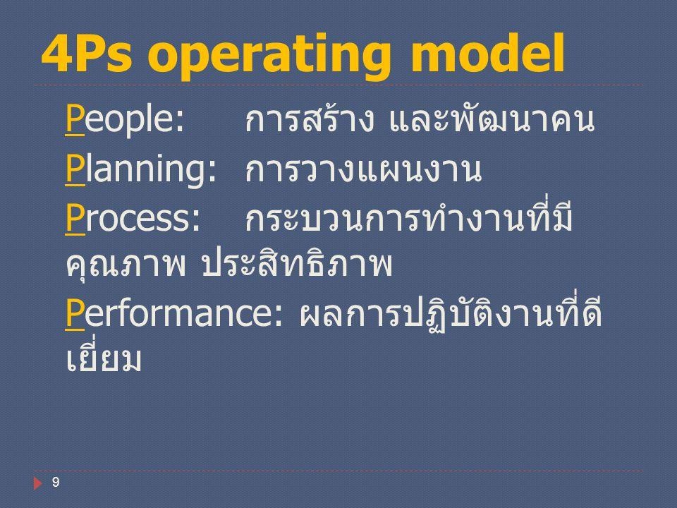 4Ps operating model People: การสร้าง และพัฒนาคน Planning: การวางแผนงาน Process: กระบวนการทำงานที่มี คุณภาพ ประสิทธิภาพ Performance: ผลการปฏิบัติงานที่