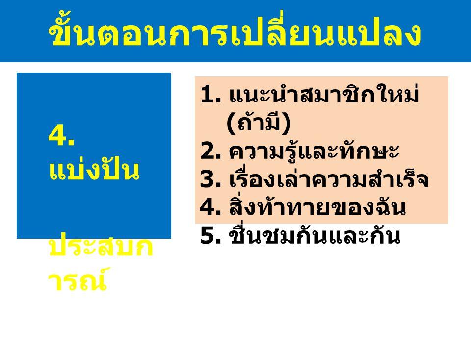 ขั้นตอนการเปลี่ยนแปลง 4. แบ่งปัน ประสบก ารณ์ 1. แนะนำสมาชิกใหม่ ( ถ้ามี ) 2. ความรู้และทักษะ 3. เรื่องเล่าความสำเร็จ 4. สิ่งท้าทายของฉัน 5. ชื่นชมกันแ