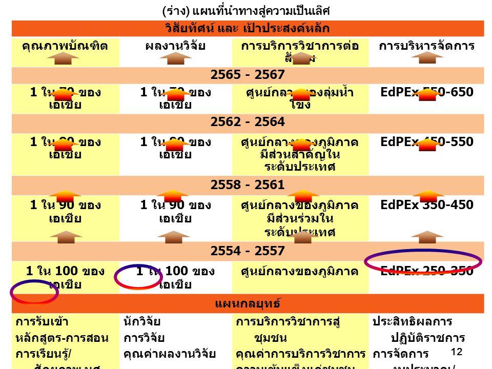 (ร่าง) แผนที่นำทางสู่ความเป็นเลิศ 12 วิสัยทัศน์ และ เป้าประสงค์หลัก คุณภาพบัณฑิตผลงานวิจัยการบริการวิชาการต่อ สังคม การบริหารจัดการ 2565 - 2567 1 ใน 70 ของ เอเชีย ศูนย์กลางของลุ่มน้ำ โขง EdPEx 550-650 2562 - 2564 1 ใน 80 ของ เอเชีย ศูนย์กลางของภูมิภาค มีส่วนสำคัญใน ระดับประเทศ EdPEx 450-550 2558 - 2561 1 ใน 90 ของ เอเชีย ศูนย์กลางของภูมิภาค มีส่วนร่วมใน ระดับประเทศ EdPEx 350-450 2554 - 2557 1 ใน 100 ของ เอเชีย ศูนย์กลางของภูมิภาค EdPEx 250-350 แผนกลยุทธ์ การรับเข้า หลักสูตร - การสอน การเรียนรู้ / ศักยภาพ นศ.