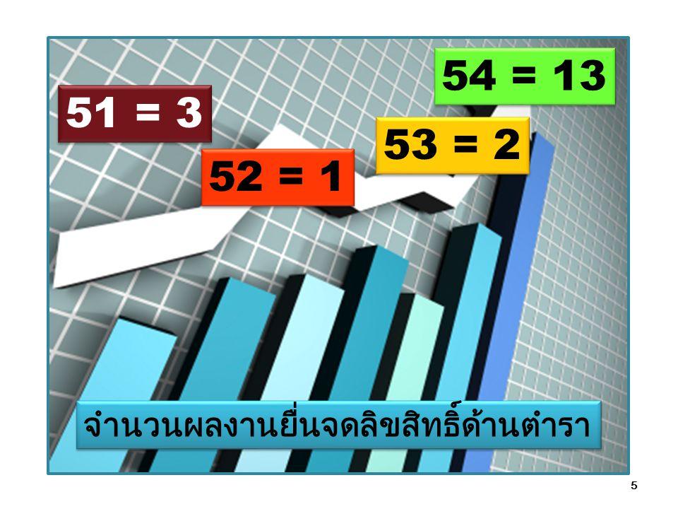 5 51 = 3 52 = 1 53 = 2 54 = 13 จำนวนผลงานยื่นจดลิขสิทธิ์ด้านตำรา