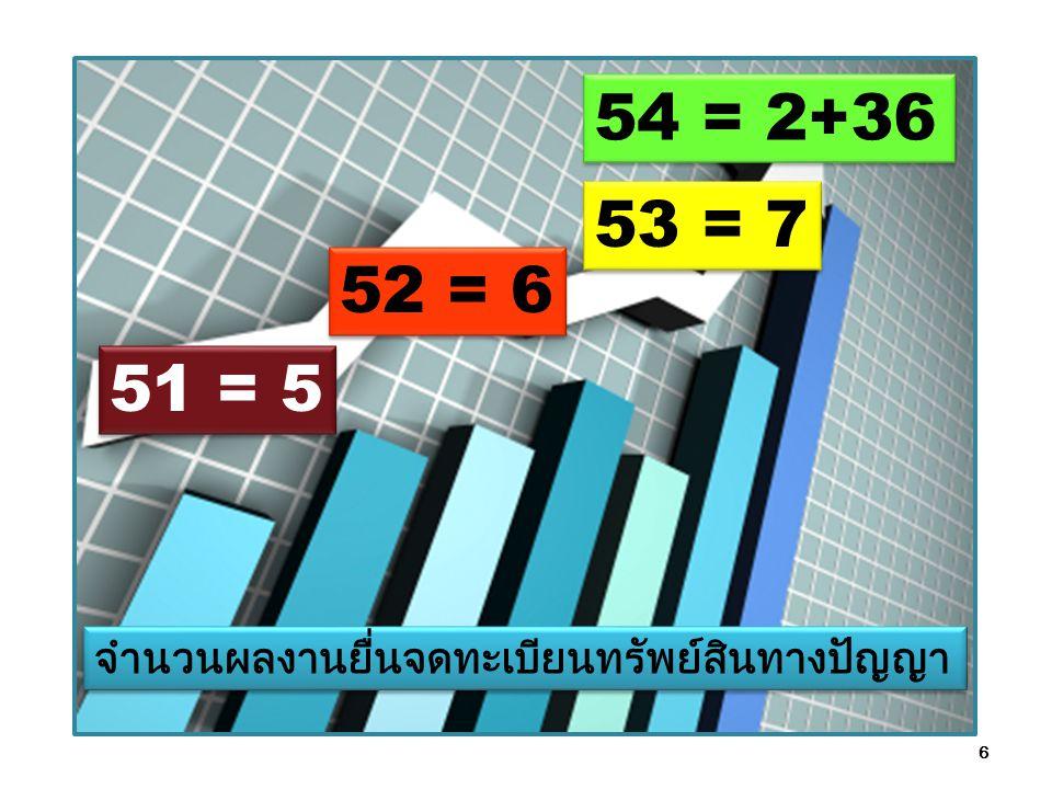 6 51 = 5 52 = 6 53 = 7 54 = 2+36 จำนวนผลงานยื่นจดทะเบียนทรัพย์สินทางปัญญา
