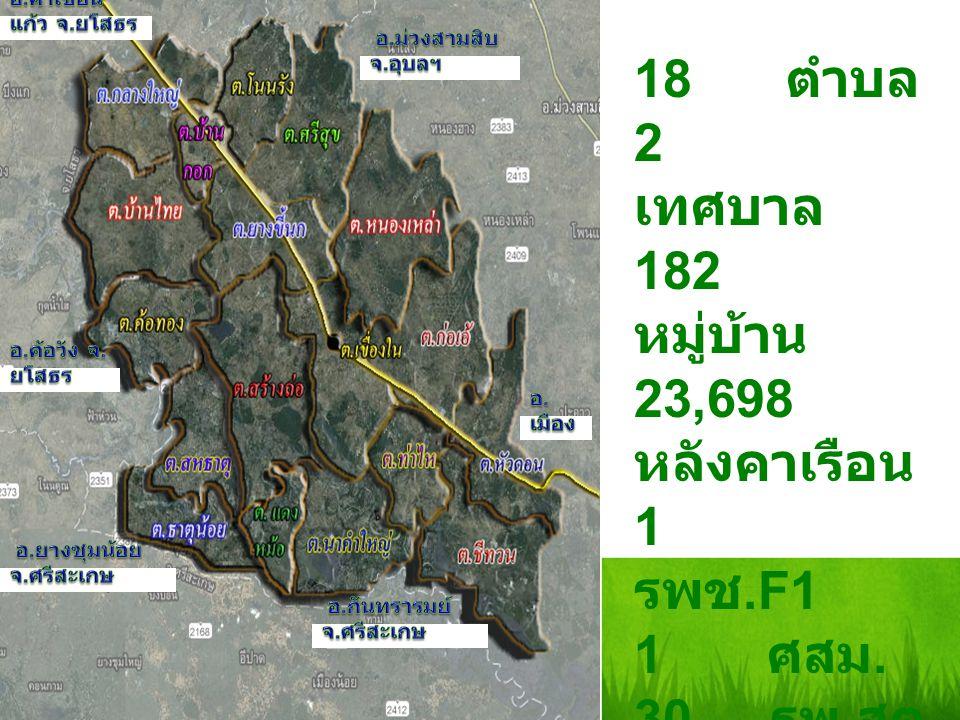 18 ตำบล 2 เทศบาล 182 หมู่บ้าน 23,698 หลังคาเรือน 1 รพช.F1 1 ศสม. 30 รพ. สต.