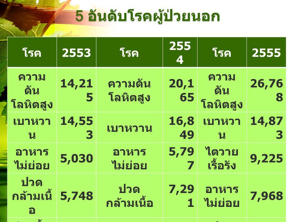 5 อันดับโรคผู้ป่วยนอก โรค 2553 โรค 255 4 โรค 2555 ความ ดัน โลหิตสูง 14,21 5 ความดัน โลหิตสูง 20,1 65 ความ ดัน โลหิตสูง 26,76 8 เบาหวา น 14,55 3 เบาหวา