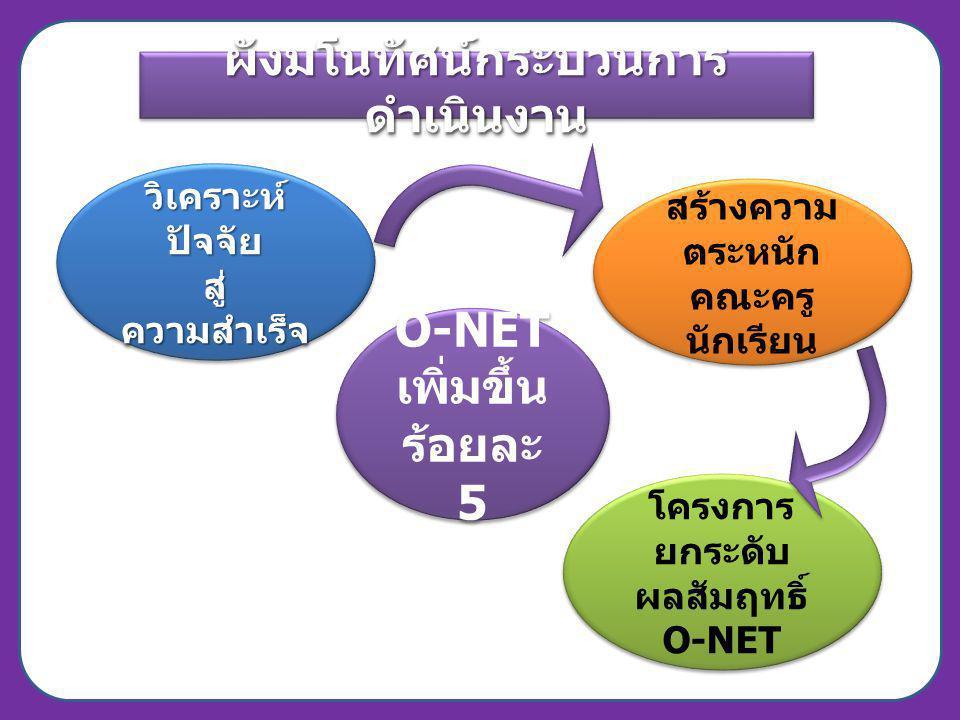 ผังมโนทัศน์กระบวนการ ดำเนินงาน O-NET เพิ่มขึ้น ร้อยละ 5 O-NET เพิ่มขึ้น ร้อยละ 5 สร้างความ ตระหนัก คณะครู นักเรียน สร้างความ ตระหนัก คณะครู นักเรียน โ