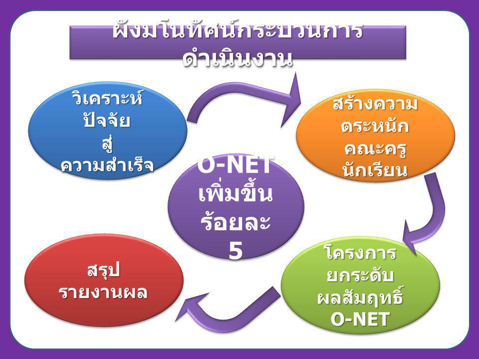 สรุป รายงานผล 1.ผลการทดสอบ http://www.nites.or.thhttp://www.nites.or.th 2.