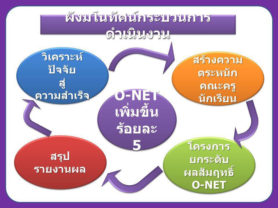 ผังมโนทัศน์กระบวนการ ดำเนินงาน O-NET เพิ่มขึ้น ร้อยละ 5 O-NET เพิ่มขึ้น ร้อยละ 5 สร้างความ ตระหนัก คณะครูนักเรียน คณะครูนักเรียน โครงการ ยกระดับ ผลสัม