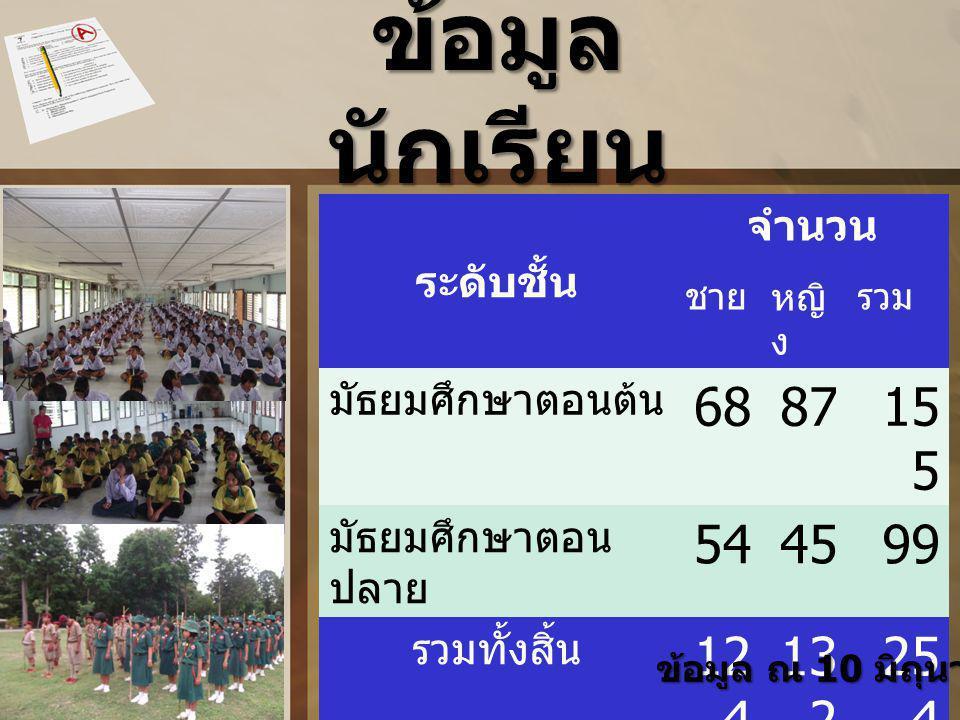 ข้อมูล นักเรียน ระดับชั้น จำนวน ชายหญิ ง รวม มัธยมศึกษาตอนต้น 688715 5 มัธยมศึกษาตอน ปลาย 544599 รวมทั้งสิ้น 12 4 13 2 25 4 ข้อมูล ณ 10 มิถุนายน 2555