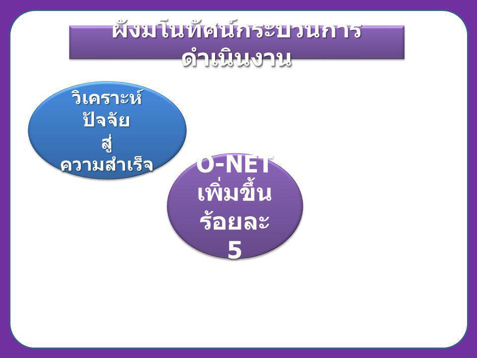 ผังมโนทัศน์กระบวนการ ดำเนินงาน O-NET เพิ่มขึ้น ร้อยละ 5 O-NET เพิ่มขึ้น ร้อยละ 5 วิเคราะห์ ปัจจัย สู่ ความสำเร็จ วิเคราะห์ ปัจจัย สู่ ความสำเร็จ