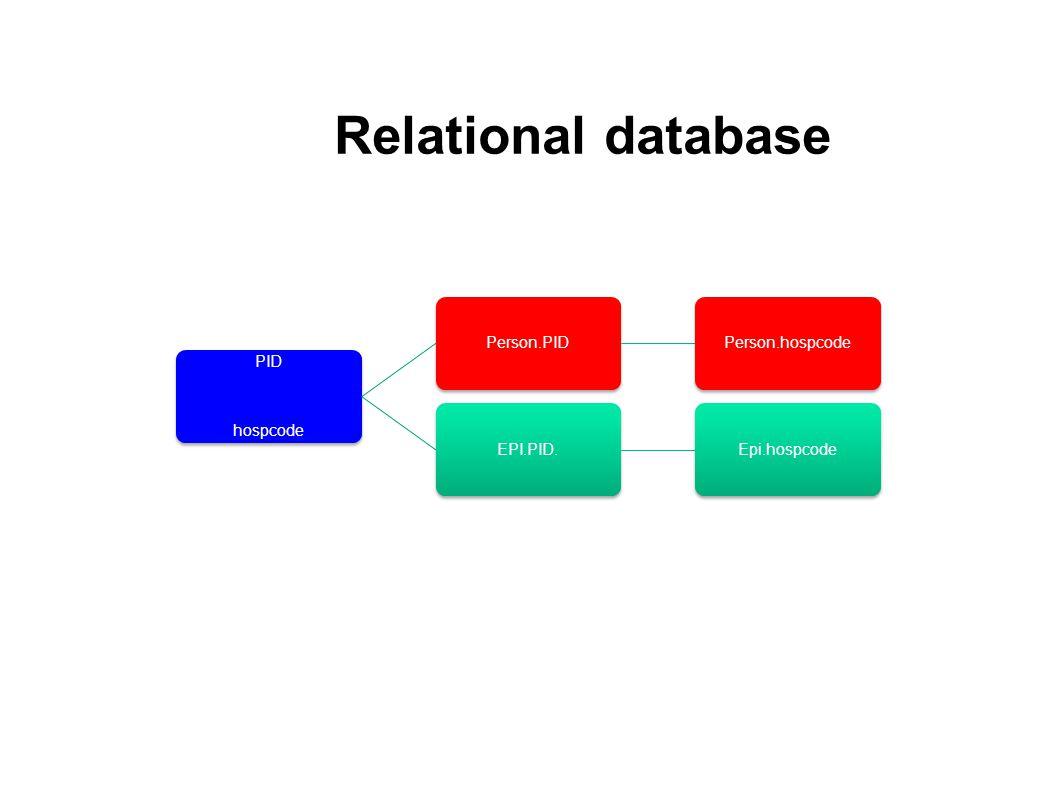 PID hospcode Person.PIDPerson.hospcodeEPI.PID.Epi.hospcode Relational database