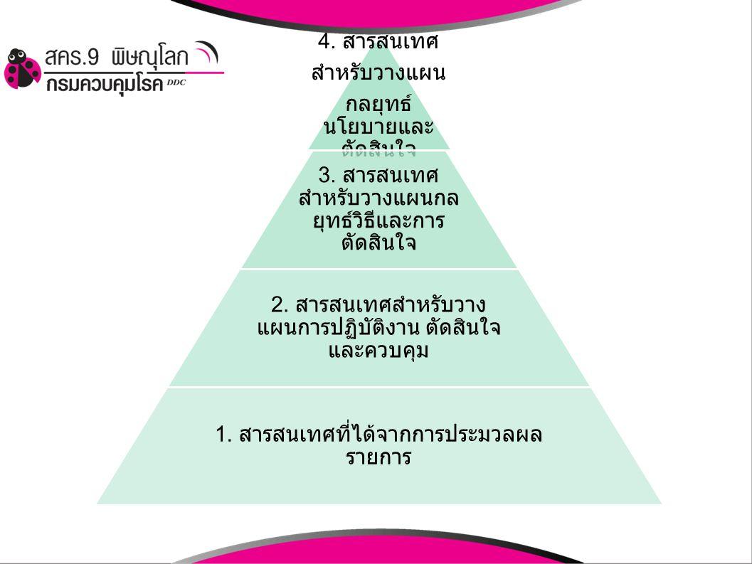 4. สารสนเทศ สำหรับวางแผน กลยุทธ์ นโยบายและ ตัดสินใจ 3. สารสนเทศ สำหรับวางแผนกล ยุทธ์วิธีและการ ตัดสินใจ 2. สารสนเทศสำหรับวาง แผนการปฏิบัติงาน ตัดสินใจ