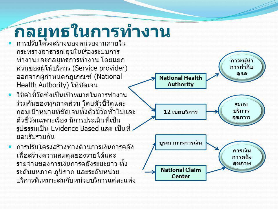 กลยุทธในการทำงาน การปรับโครงสร้างของหน่วยงานภายใน กระทรวงสาธารณสุขในเรื่องระบบการ ทำงานและกลยุทธการทำงาน โดยแยก ส่วนของผู้ให้บริการ (Service provider) ออกจากผู้กำหนดกฎเกณฑ์ (National Health Authority) ให้ชัดเจน ใช้ตัวชี้วัดซึ่งเป็นเป้าหมายในการทำงาน ร่วมกันของทุกภาคส่วน โดยตัวชี้วัดและ กลุ่มเป้าหมายที่ชัดเจนทั้งตัวชี้วัดทั่วไปและ ตัวชี้วัดเฉพาะเรื่อง มีการประเมินที่เป็น รูปธรรมเป็น Evidence Based และ เป็นที่ ยอมรับร่วมกัน การปรับโครงสร้างทางด้านการเงินการคลัง เพื่อสร้างความสมดุลของรายได้และ รายจ่ายของการเงินการคลังระยะยาว ทั้ง ระดับมหภาค ภูมิภาค และระดับหน่วย บริการที่เหมาะสมกับหน่วยบริการแต่ละแห่ง ภาวะผู้นำ การกำกับ ดูแล การเงิน การคลัง สุขภาพ ระบบ บริการ สุขภาพ National Health Authority 12 เขตบริการ บูรณาการการเงิน National Claim Center