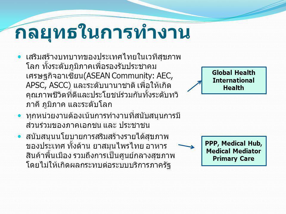 กลยุทธในการทำงาน เสริมสร้างบทบาทของประเทศไทยในเวทีสุขภาพ โลก ทั้งระดับภูมิภาคเพื่อรองรับประชาคม เศรษฐกิจอาเซียน(ASEAN Community: AEC, APSC, ASCC) และระดับนานาชาติ เพื่อให้เกิด คุณภาพชีวิตที่ดีและประโยชน์ร่วมกันทั้งระดับทวิ ภาคี ภูมิภาค และระดับโลก ทุกหน่วยงานต้องเน้นการทำงานที่สนับสนุนการมี ส่วนร่วมของภาคเอกชน และ ประชาชน สนับสนุนนโยบายการสริมสร้างรายได้สุขภาพ ของประเทศ ทั้งด้าน ยาสมุนไพรไทย อาหาร สินค้าพื้นเมือง รวมถึงการเป็นศูนย์กลางสุขภาพ โดยไม่ให้เกิดผลกระทบต่อระบบบริการภาครัฐ Global Health International Health PPP, Medical Hub, Medical Mediator Primary Care