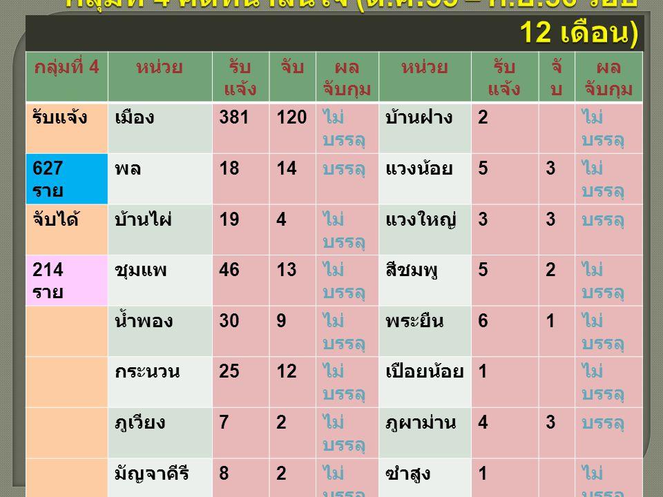 กลุ่มที่ 4 หน่วยรับ แจ้ง จับผล จับกุม หน่วยรับ แจ้ง จั บ ผล จับกุม รับแจ้งเมือง 381120 ไม่ บรรลุ บ้านฝาง 2 ไม่ บรรลุ 627 ราย พล 1814 บรรลุแวงน้อย 53 ไม่ บรรลุ จับได้บ้านไผ่ 194 ไม่ บรรลุ แวงใหญ่ 33 บรรลุ 214 ราย ชุมแพ 4613 ไม่ บรรลุ สีชมพู 52 ไม่ บรรลุ น้ำพอง 309 ไม่ บรรลุ พระยืน 61 ไม่ บรรลุ กระนวน 2512 ไม่ บรรลุ เปือยน้อย 1 ไม่ บรรลุ ภูเวียง 72 ไม่ บรรลุ ภูผาม่าน 43 บรรลุ มัญจาคีรี 82 ไม่ บรรลุ ซำสูง 1 ไม่ บรรลุ ชนบท 62 ไม่ บรรลุ โคกโพธิ์ ไชย 21 ไม่ บรรลุ หนองสอง ห้อง 108 บรรลุบ้านแฮด 53 บรรลุ หนองเรือ 204 ไม่ บรรลุ โนนศิลา 95 ไม่ บรรลุ อุบลรัตน์ 41 ไม่ บรรลุ หนองนา คำ 21 ไม่ บรรลุ เขาสวน กวาง 81 ไม่ บรรลุ เวียงเก่าบรรลุ