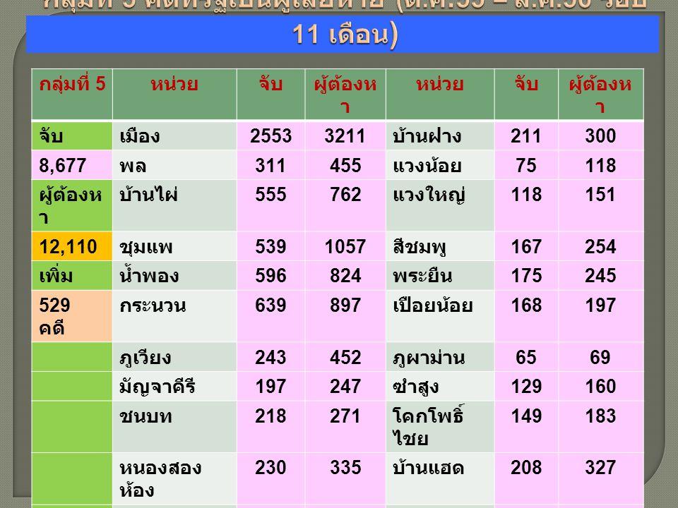 กลุ่มที่ 5 หน่วยจับผู้ต้องห า หน่วยจับผู้ต้องห า จับเมือง 25533211 บ้านฝาง 211300 8,677 พล 311455 แวงน้อย 75118 ผู้ต้องห า บ้านไผ่ 555762 แวงใหญ่ 118151 12,110 ชุมแพ 5391057 สีชมพู 167254 เพิ่มน้ำพอง 596824 พระยืน 175245 529 คดี กระนวน 639897 เปือยน้อย 168197 ภูเวียง 243452 ภูผาม่าน 6569 มัญจาคีรี 197247 ซำสูง 129160 ชนบท 218271 โคกโพธิ์ ไชย 149183 หนองสอง ห้อง 230335 บ้านแฮด 208327 หนองเรือ 254402 โนนศิลา 194258 อุบลรัตน์ 161177 หนองนาคำ 140166 เขาสวนกวาง 337517 เวียงเก่า 4565