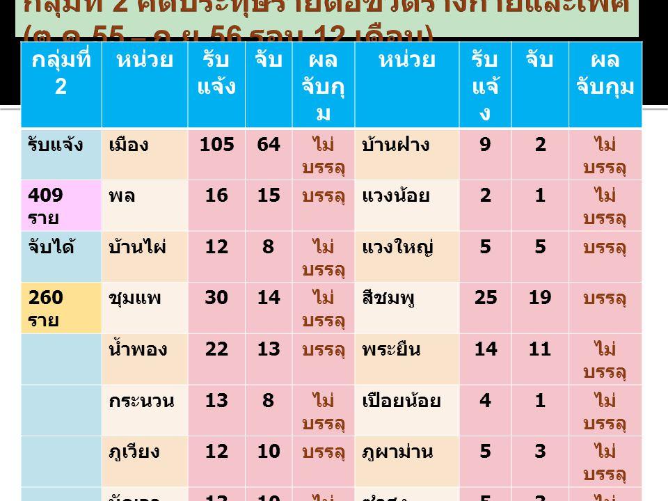 กลุ่มที่ 2 หน่วยรับ แจ้ง จับผล จับกุ ม หน่วยรับ แจ้ ง จับผล จับกุม รับแจ้งเมือง 10564 ไม่ บรรลุ บ้านฝาง 92 ไม่ บรรลุ 409 ราย พล 1615 บรรลุแวงน้อย 21 ไม่ บรรลุ จับได้บ้านไผ่ 128 ไม่ บรรลุ แวงใหญ่ 55 บรรลุ 260 ราย ชุมแพ 3014 ไม่ บรรลุ สีชมพู 2519 บรรลุ น้ำพอง 2213 บรรลุพระยืน 1411 ไม่ บรรลุ กระนวน 138 ไม่ บรรลุ เปือยน้อย 41 ไม่ บรรลุ ภูเวียง 1210 บรรลุภูผาม่าน 53 ไม่ บรรลุ มัญจา คีรี 1310 ไม่ บรรลุ ซำสูง 53 ไม่ บรรลุ ชนบท 11 บรรลุโคกโพธิ์ ไชย 32 บรรลุ หนอง สองห้อง 1310 ไม่ บรรลุ บ้านแฮด 1914 บรรลุ หนอง เรือ 2511 ไม่ บรรลุ โนนศิลา 1110 บรรลุ อุบลรัตน์ 128 ไม่ บรรลุ หนองนา คำ 71 ไม่ บรรลุ เขาสวน กวาง 74 ไม่ บรรลุ เวียงเก่า 92 ไม่ บรรลุ