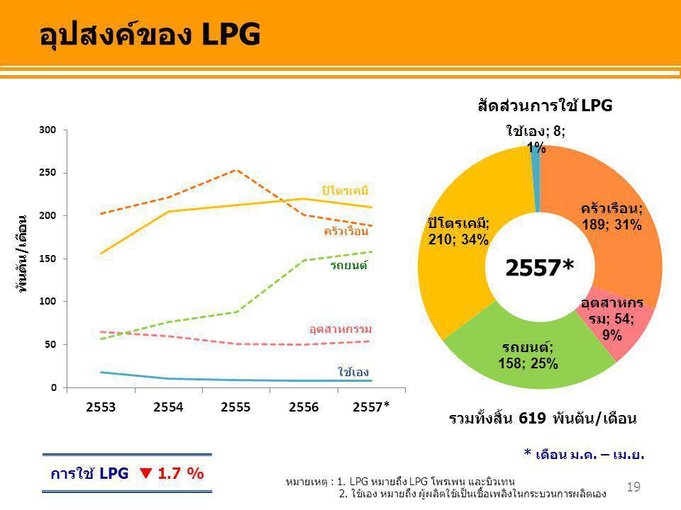 19 อุปสงค์ของ LPG พันตัน/เดือน สัดส่วนการใช้ LPG ครัวเรือน รถยนต์ ปิโตรเคมี อุตสาหกรรม ใช้เอง รวมทั้งสิ้น 619 พันตัน/เดือน การใช้ LPG  1.7 % หมายเหตุ