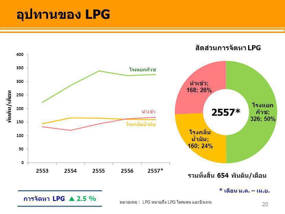 20 อุปทานของ LPG พันตัน/เดือน สัดส่วนการจัดหา LPG โรงแยกก๊าซ โรงกลั่นน้ำมัน นำเข้า รวมทั้งสิ้น 654 พันตัน/เดือน การจัดหา LPG  2.5 % หมายเหตุ : LPG หม