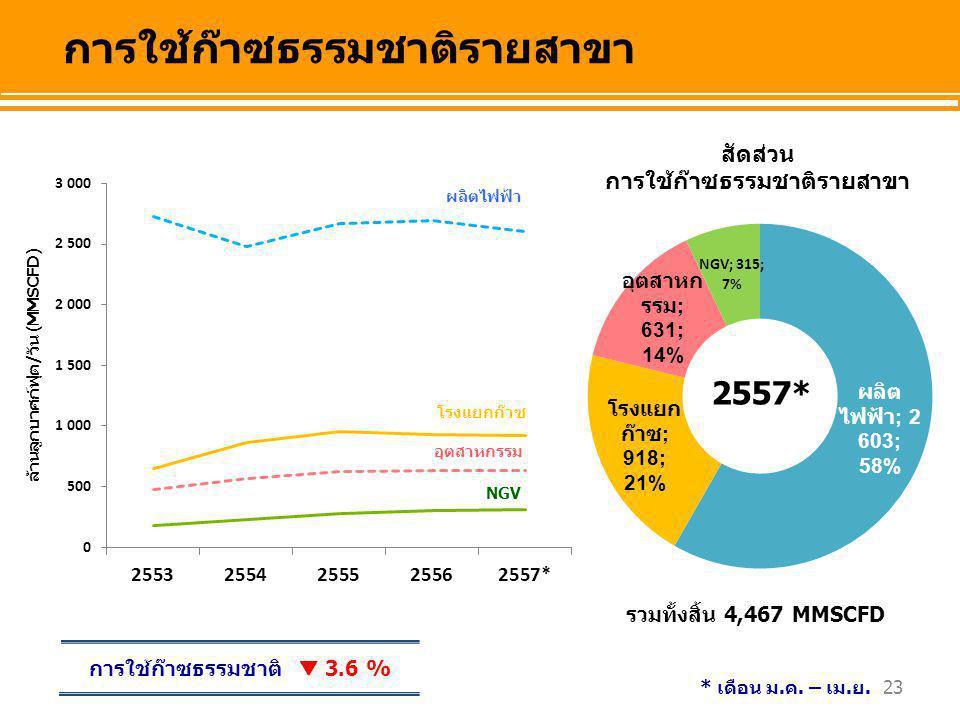 23 อุตสาหกรรม NGV โรงแยกก๊าซ ผลิตไฟฟ้า การใช้ก๊าซธรรมชาติรายสาขา ล้านลูกบาศก์ฟุต/วัน (MMSCFD) รวมทั้งสิ้น 4,467 MMSCFD การใช้ก๊าซธรรมชาติ  3.6 % สัดส