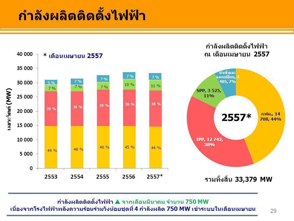 29 เมกะวัตต์ (MW) กำลังผลิตติดตั้งไฟฟ้า ณ เดือนเมษายน 2557 กำลังผลิตติดตั้งไฟฟ้า รวมทั้งสิ้น 33,379 MW 5 % 49 % 39 % 7 % 48 % 38 % 7 % 46 % 39 % 7 % 4