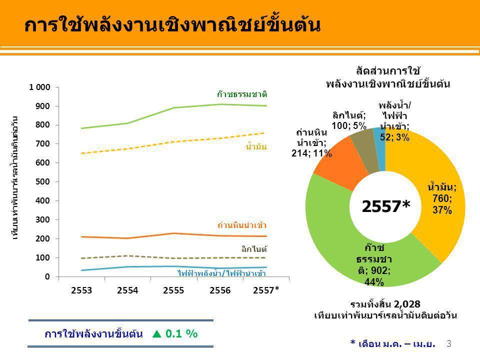 34 กิกะวัตต์-ชั่วโมง (GWh) การจำหน่ายไฟฟ้าจำแนกตามประเภทอัตราค่าไฟฟ้า ** ตั้งแต่เดือน ต.ค.