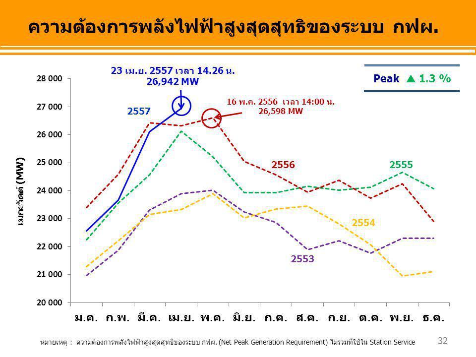 ความต้องการพลังไฟฟ้าสูงสุดสุทธิของระบบ กฟผ. 32 เมกะวัตต์ (MW) 2557 25562555 2554 2553 หมายเหตุ : ความต้องการพลังไฟฟ้าสูงสุดสุทธิของระบบ กฟผ. (Net Peak
