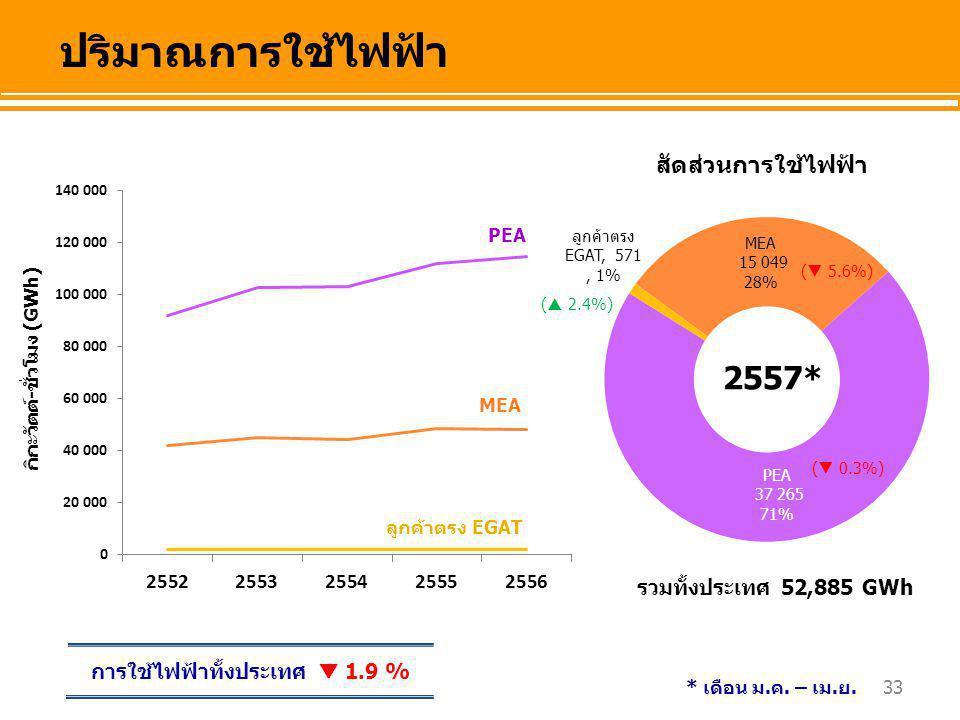 33 การใช้ไฟฟ้าทั้งประเทศ  1.9 % สัดส่วนการใช้ไฟฟ้า ปริมาณการใช้ไฟฟ้า รวมทั้งประเทศ 52,885 GWh กิกะวัตต์-ชั่วโมง (GWh) PEA MEA ลูกค้าตรง EGAT 2557* *