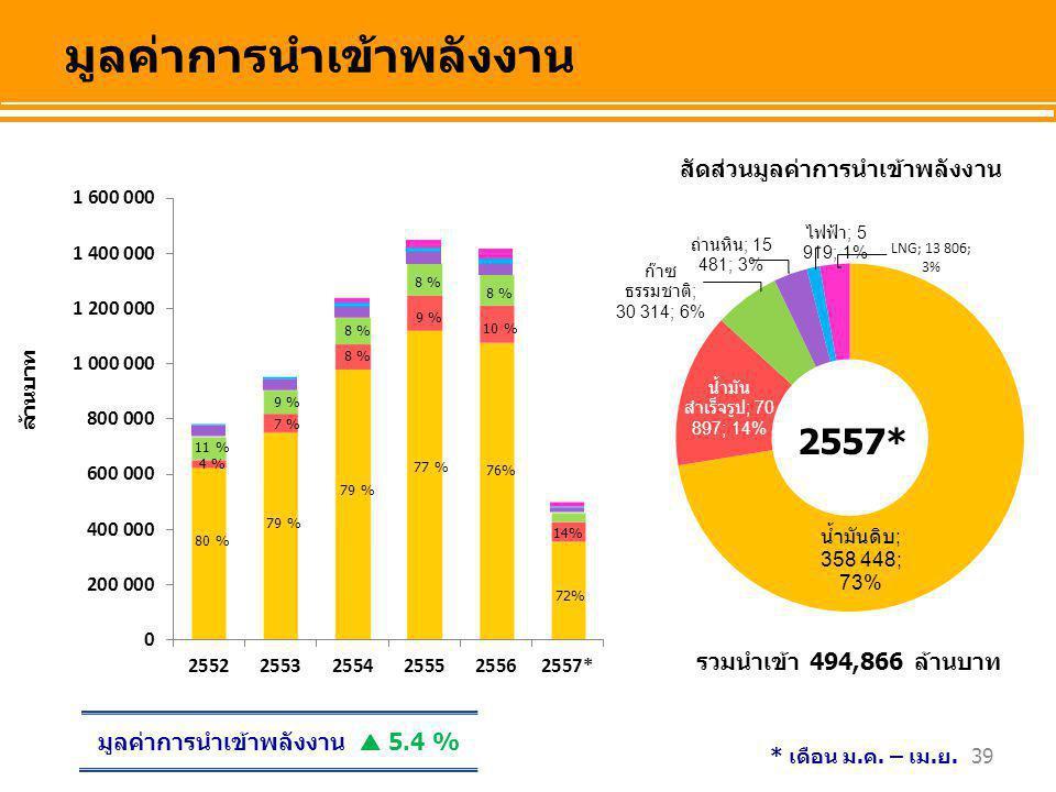 ล้านบาท สัดส่วนมูลค่าการนำเข้าพลังงาน มูลค่าการนำเข้าพลังงาน 80 % 4 % 11 % 79 % 7 % 9 % 79 % 8 % 77 % 9 % 8 % รวมนำเข้า 494,866 ล้านบาท มูลค่าการนำเข้