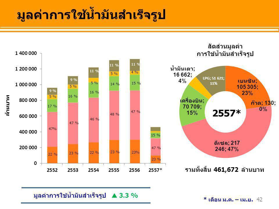 42 ล้านบาท สัดส่วนมูลค่า การใช้น้ำมันสำเร็จรูป มูลค่าการใช้น้ำมันสำเร็จรูป 23 % 47 % 16 % 22 % 46 % 16 % 23 % 14 % 48 % 5 % 9 % 11 % รวมทั้งสิ้น 461,6