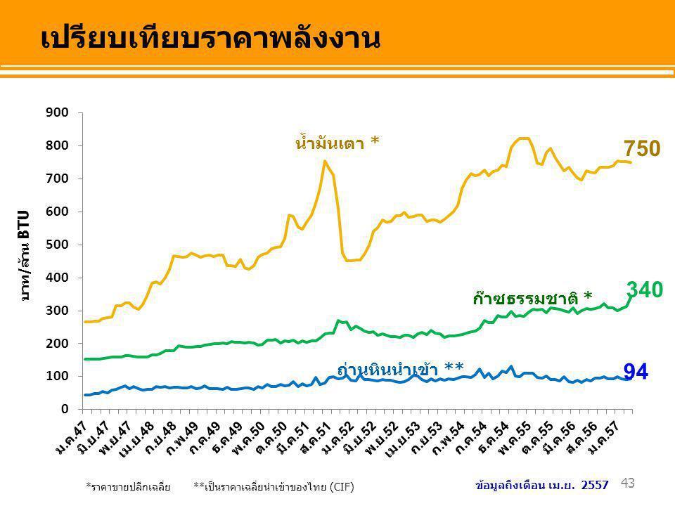 เปรียบเทียบราคาพลังงาน 43 *ราคาขายปลีกเฉลี่ย **เป็นราคาเฉลี่ยนำเข้าของไทย (CIF) บาท/ล้าน BTU น้ำมันเตา * ก๊าซธรรมชาติ * ถ่านหินนำเข้า ** 750 340 94 ข้
