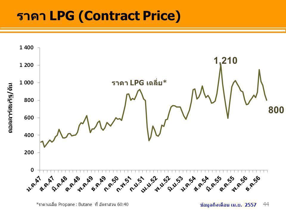 44 ดอลลาร์สหรัฐ/ตัน ราคา LPG (Contract Price) *ราคาเฉลี่ย Propane : Butane ที่ อัตราส่วน 60:40 ราคา LPG เฉลี่ย* 800 ข้อมูลถึงเดือน เม.ย. 2557