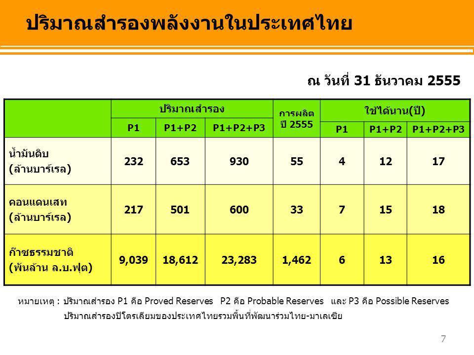 18 การส่งออกน้ำมันสำเร็จรูปของไทยแยกรายประเทศ ** อื่นๆ ได้แก่ อังกฤษ ออสเตรเลีย เกาหลี ไต้หวัน ฯลฯ สัดส่วนการส่งออก น้ำมันสำเร็จรูปรายประเทศ สิงคโปร์ มาเลเซีย อื่นๆ** ล้านลิตร/วัน จีน อเมริกา กัมพูชา ลาว พม่า เวียดนาม ฮ่องกง แอฟริกาใต้ 63 % ส่งออกสิงคโปร์ มาเลเซีย และจีน 2557* * เดือน ม.ค.