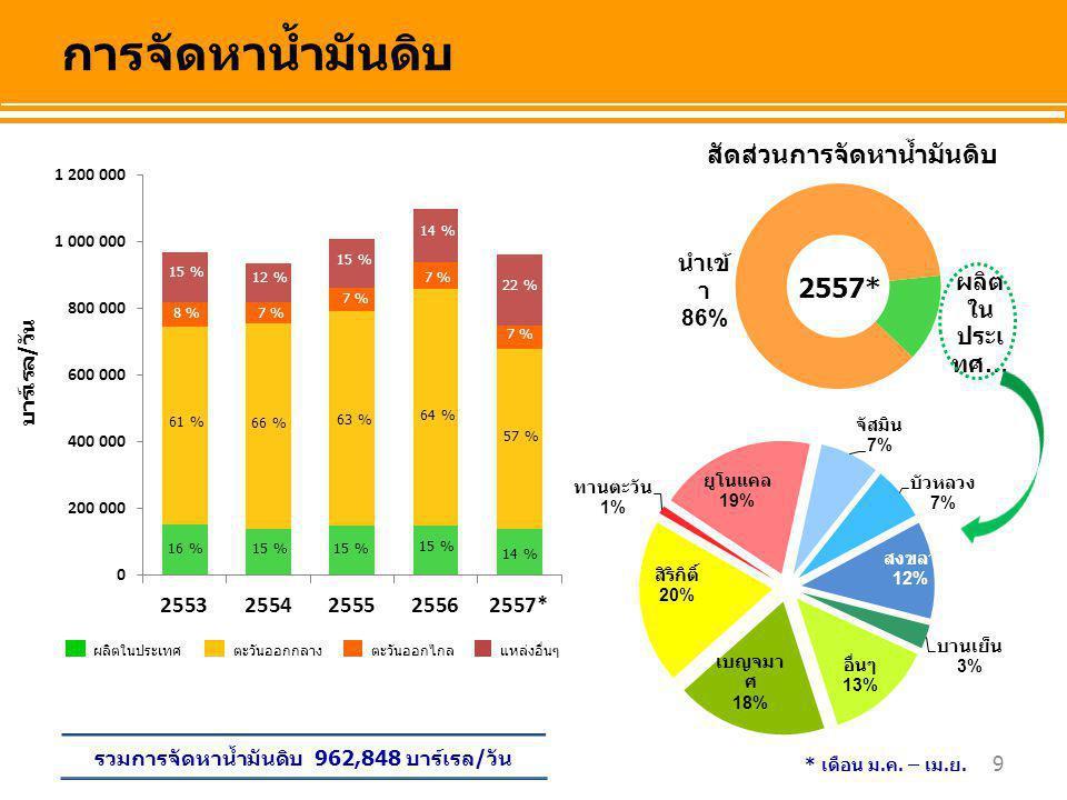 30 กิกะวัตต์-ชั่วโมง (GWh) รวมทั้งสิ้น 57,728 GWh การผลิตไฟฟ้าจากเชื้อเพลิงชนิดต่างๆ สัดส่วนการผลิตไฟฟ้า จากเชื้อเพลิงชนิดต่างๆ 72 % 18 % 4 % 67 % 20 % 7 % 67 % 20 % 6 % 67 % 20 % 7 % การผลิตไฟฟ้า  2.5 % เนื่องจากการใช้ก๊าซธรรมชาติลดลง 64 % 2557* 22 % * เดือน ม.ค.