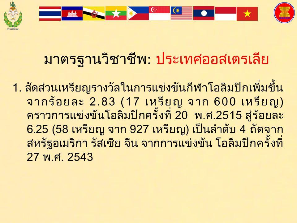 ประเทศไทยเคยได้รับเหรียญรางวัลรวมสูงสุด ร้อยละ 9.13 (39 เหรียญจาก 427 เหรียญ ) เมื่อเอเชียนเกมส์ ครั้งที่ 6 ปี พ. ศ.2513 เหลือเพียงร้อยละ 3.29 (52 เหร