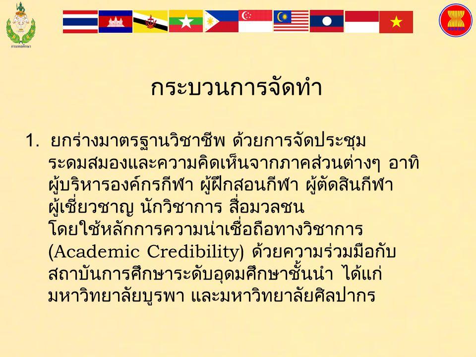 มาตรฐานวิชาชีพ: ประเทศไทย 2. ปีงบประมาณ พ.ศ. 2555 ถึงปัจจุบัน อยู่ระหว่าง ดำเนินการกำหนดมาตรฐานวิชาชีพผู้ฝึกสอน กีฬา และมาตรฐานวิชาชีพผู้ตัดสินกีฬา เพ