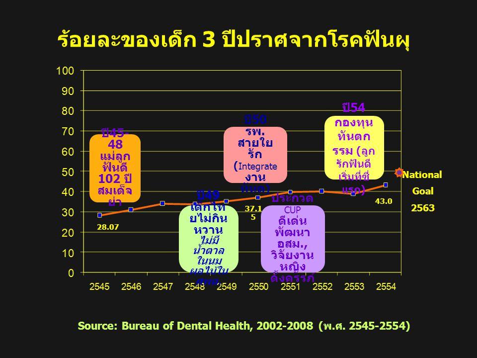 ร้อยละของเด็ก 3 ปีปราศจากโรคฟันผุ Source: Bureau of Dental Health, 2002-2008 (พ.ศ. 2545-2554) National Goal 2563 ปี 45- 48 แม่ลูก ฟันดี 102 ปี สมเด็จ