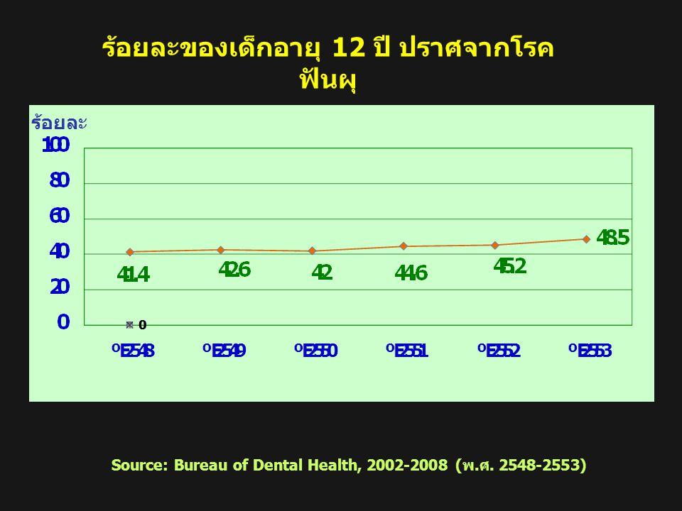 ร้อยละของเด็กอายุ 12 ปี ปราศจากโรค ฟันผุ แยกตามภาคและประเทศปี 2548-2553 ร้อยละ Source: Bureau of Dental Health, 2002-2008 (พ.ศ. 2548-2553)