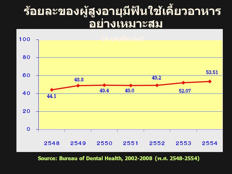 ร้อยละของผู้สูงอายุมีฟันใช้เคี้ยวอาหาร อย่างเหมาะสม (4 คู่สบฟันหลัง ) Source: Bureau of Dental Health, 2002-2008 (พ.ศ. 2548-2554)