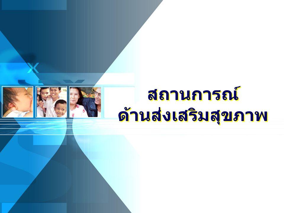 ที่มา: สถาบันวิจัยประชากรและสังคม มหาวิทยาลัยมหิดล, 2553 สถานการณ์ ด้านส่งเสริมสุขภาพ สถานการณ์ ด้านส่งเสริมสุขภาพ