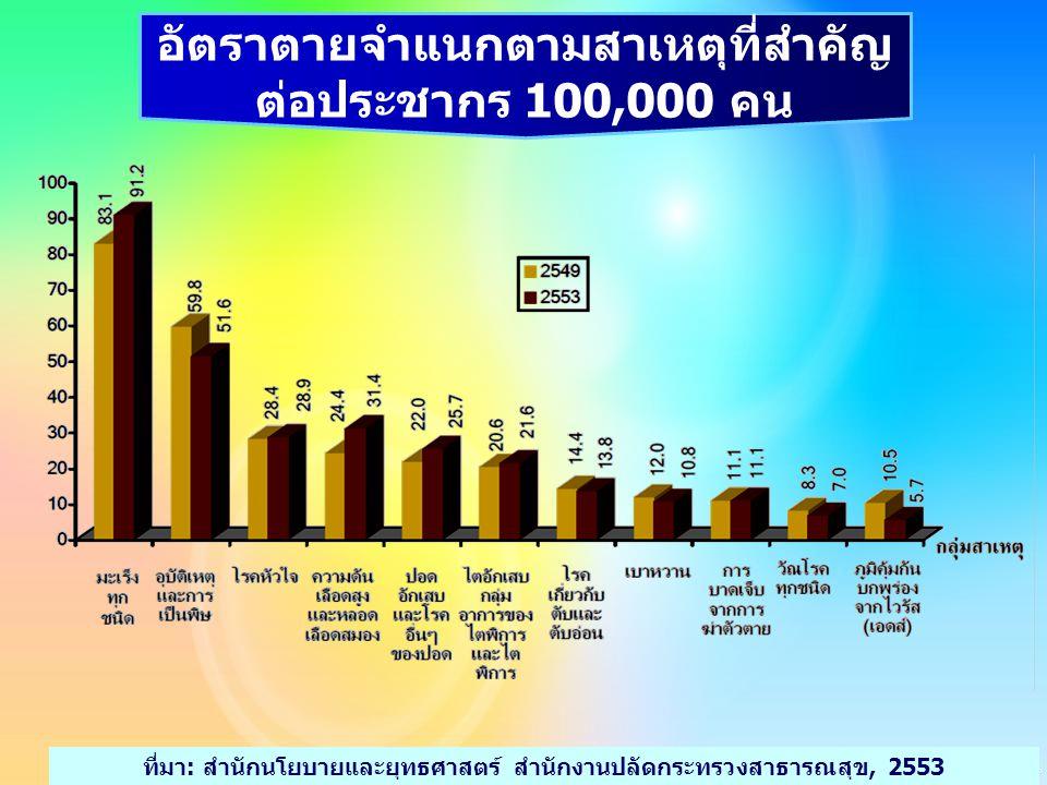 อัตราตายจำแนกตามสาเหตุที่สำคัญ ต่อประชากร 100,000 คน ที่มา: สำนักนโยบายและยุทธศาสตร์ สำนักงานปลัดกระทรวงสาธารณสุข, 2553