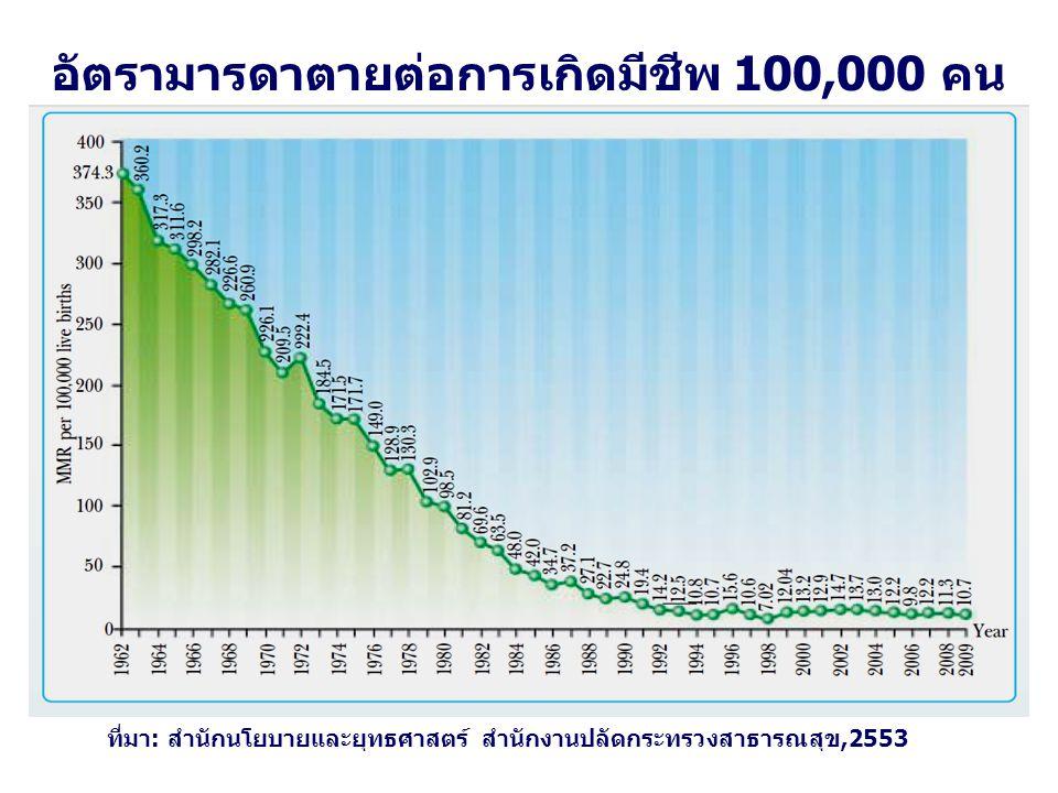 อัตรามารดาตายต่อการเกิดมีชีพ 100,000 คน ที่มา: สำนักนโยบายและยุทธศาสตร์ สำนักงานปลัดกระทรวงสาธารณสุข,2553