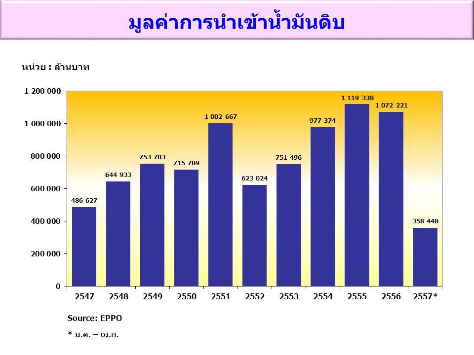มูลค่าการนำเข้าน้ำมันดิบ หน่วย : ล้านบาท Source: EPPO * ม.ค. – เม.ย.