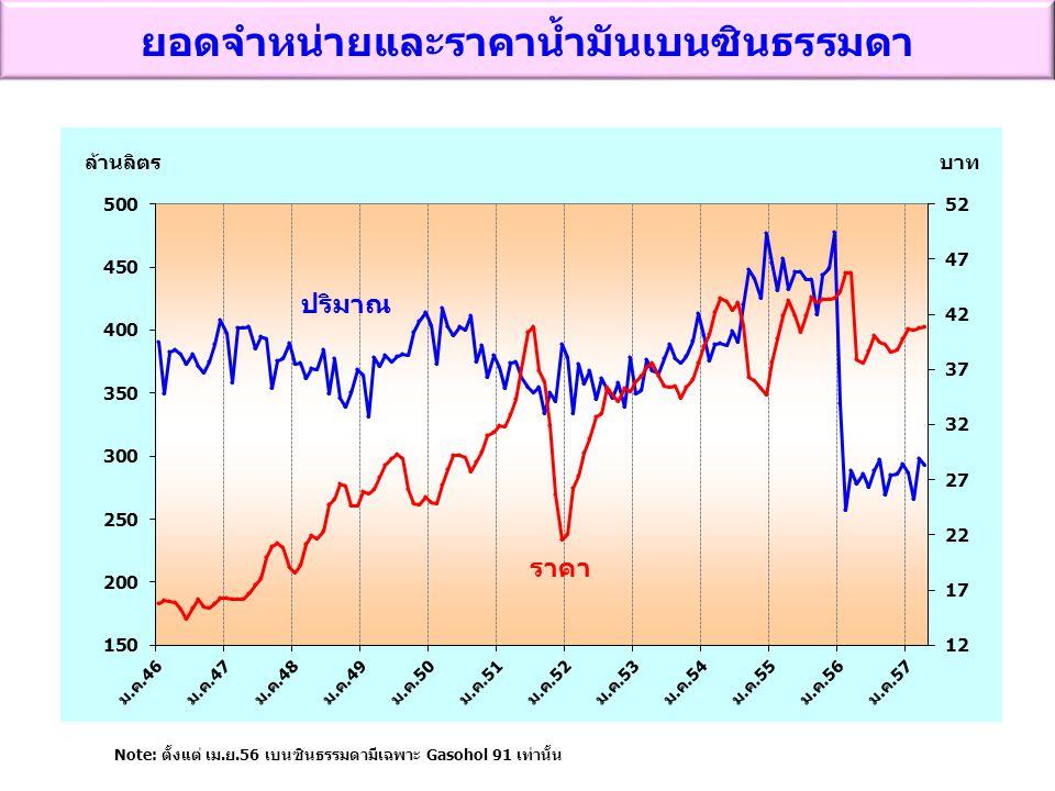ยอดจำหน่ายและราคาน้ำมันเบนซินธรรมดา ปริมาณ ราคา Note: ตั้งแต่ เม.ย.56 เบนซินธรรมดามีเฉพาะ Gasohol 91 เท่านั้น