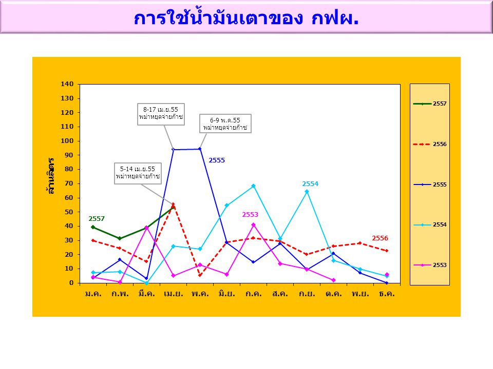 การใช้น้ำมันเตาของ กฟผ. 6-9 พ.ค.55 พม่าหยุดจ่ายก๊าซ 8-17 เม.ย.55 พม่าหยุดจ่ายก๊าซ 5-14 เม.ย.55 พม่าหยุดจ่ายก๊าซ