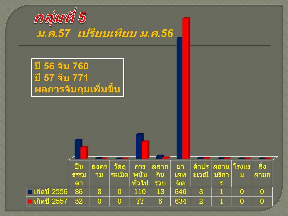ม. ค.57 เปรียบเทียบ ม. ค.56 ปี 56 จับ 760 ปี 57 จับ 771 ผลการจับกุมเพิ่มขึ้น